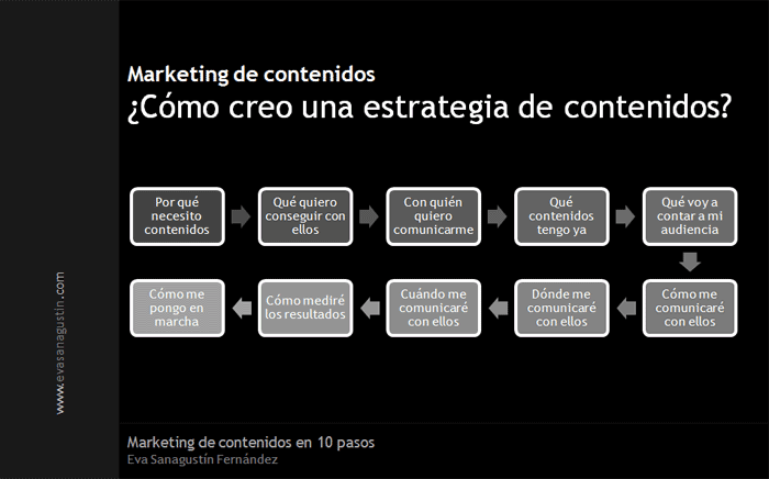 marketingdecontenidosen10pasos